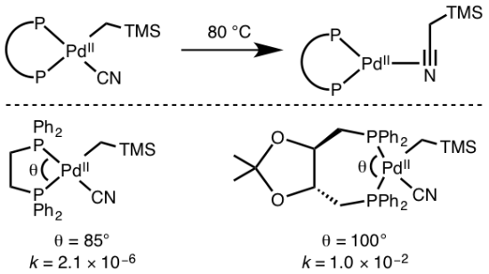 Difference Between Oxidative Addition and Reductive Elimination
