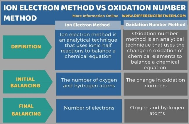 Difference Between Ion Electron Method and Oxidation Number Method in Tabular Form