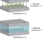 Difference Between Dielectric Constant and Relative Permittivity