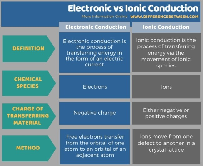 Difference Between Electronic and Ionic Conduction in Tabular Form