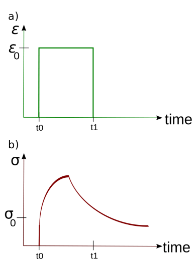 Difference Between Average Relaxation and Molecular Relaxation Time