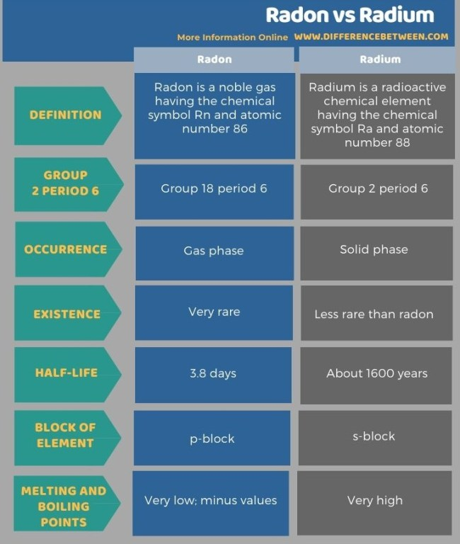 Difference Between Radon and Radium in Tabular Form
