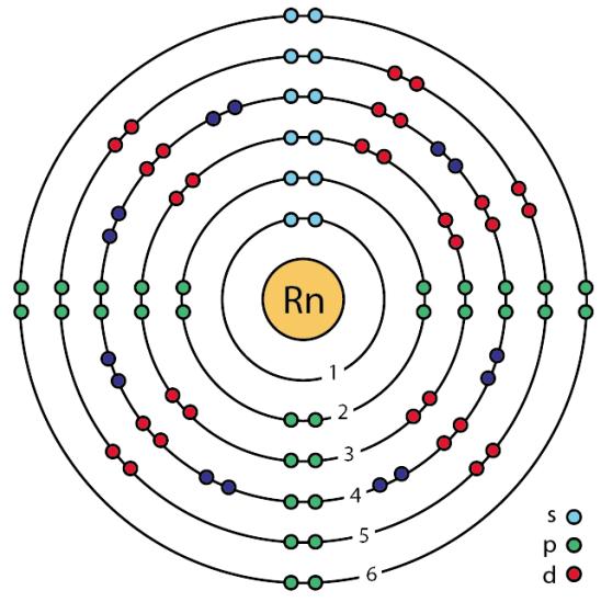 Key Difference - Radon vs Radium