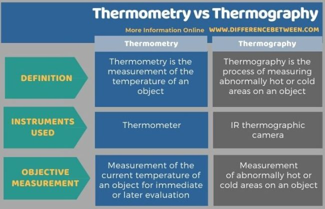 Difference Between hermometry and Thermography in Tabular Form