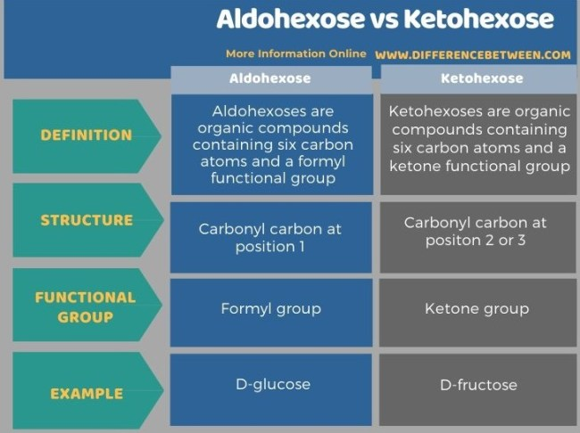 Difference Between Aldohexose and Ketohexose in Tabular Form