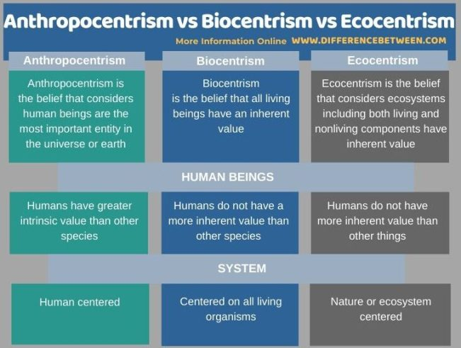 Difference Between Anthropocentrism Biocentrism and Ecocentrism in Tabular Form