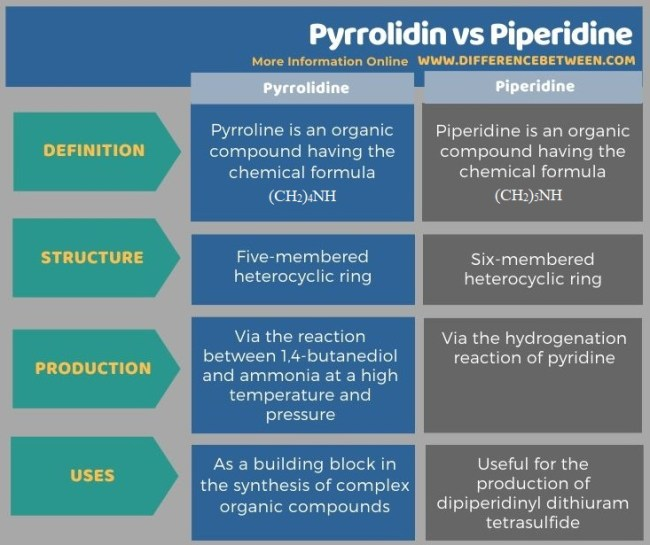Difference Between Pyrrolidine and Piperidine in Tabular Form