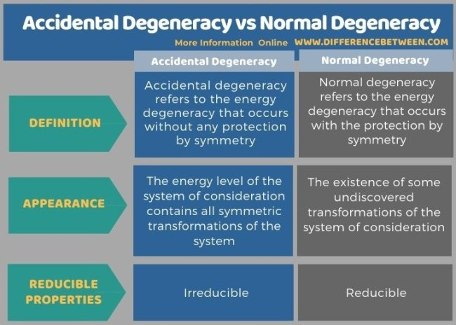 Difference Between Accidental Degeneracy and Normal Degeneracy in Tabular Form