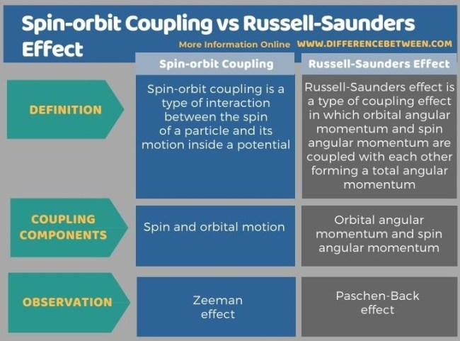 Difference Between Spin-orbit Coupling and Russell-Saunders Effect in Tabular Form