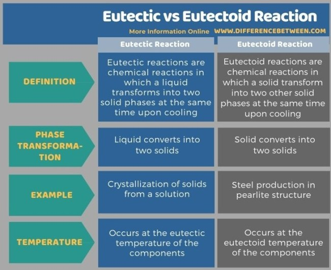 Difference Between Eutectic and Eutectoid Reaction in Tabular Form