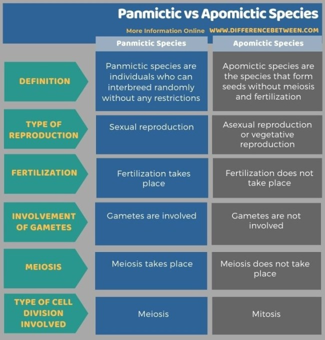 Difference Between Panmictic and Apomictic Species in Tabular Form