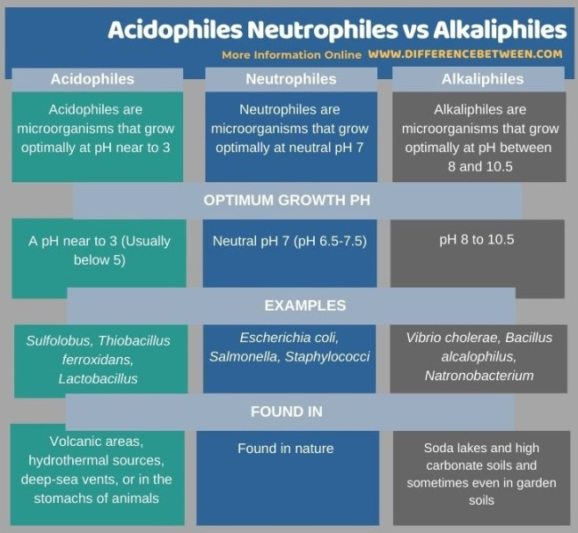 Difference Between Acidophiles Neutrophiles and Alkaliphiles in Tabular Form