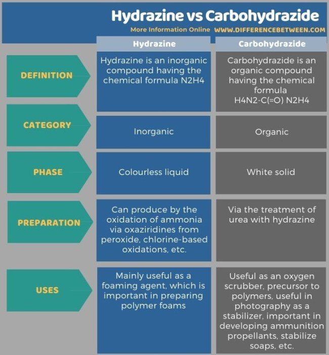 Difference Between Hydrazine and Carbohydrazide in Tabular Form