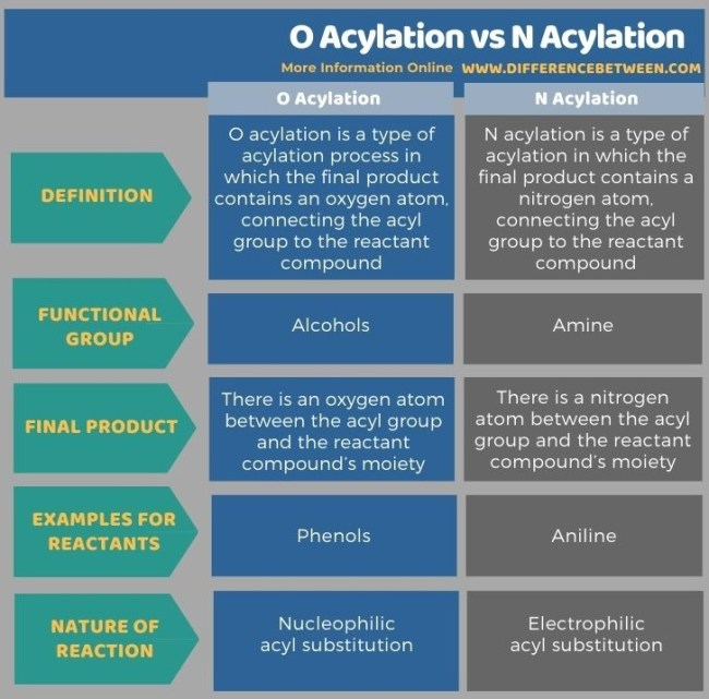 Difference Between O Acylation and N Acylation in Tabular Form