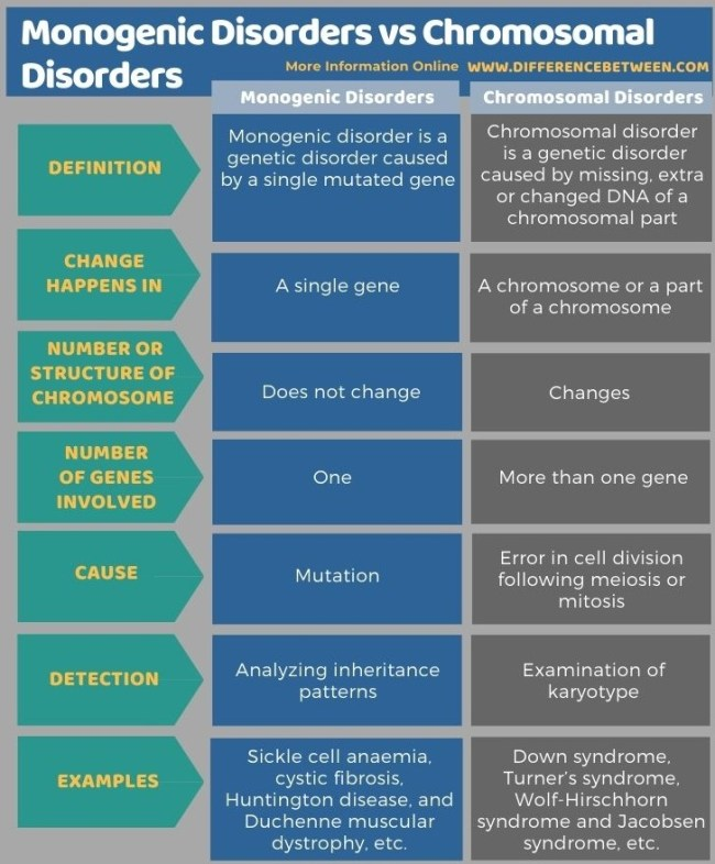 Difference Between Monogenic Disorders and Chromosomal Disorders in Tabular Form