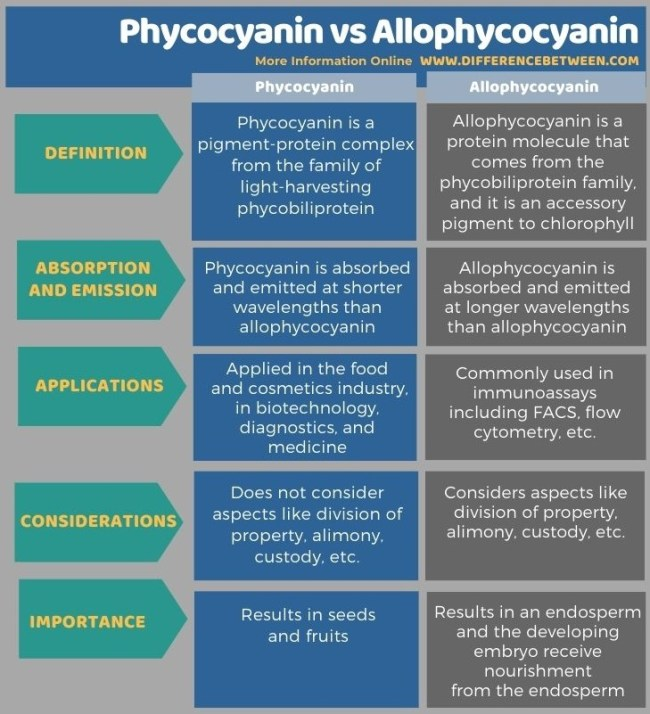 Difference Between Phycocyanin and Allophycocyanin in Tabular Form