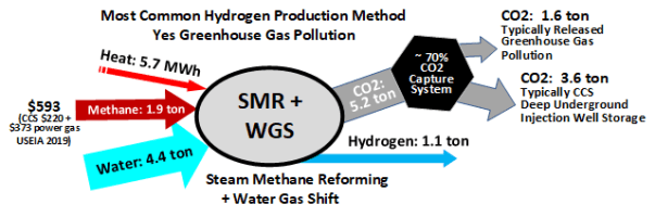 Difference Between Steam Reforming and Autothermal Reforming