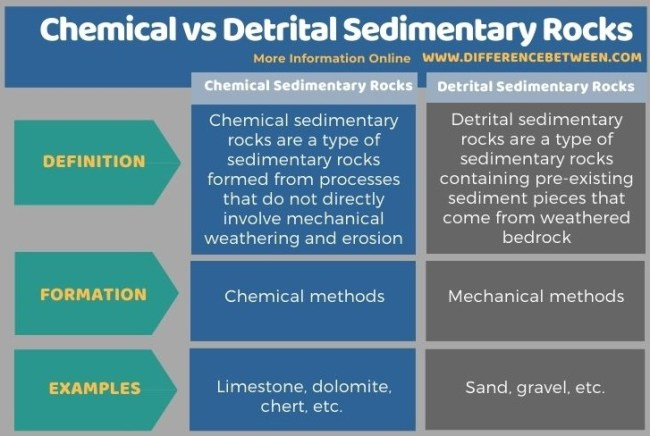 Difference Between Chemical and Detrital Sedimentary Rocks in Tabular Form