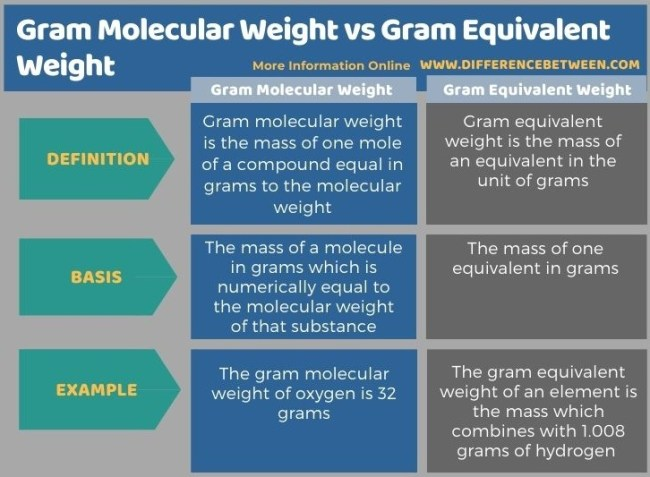 Difference Between Gram Molecular Weight and Gram Equivalent Weight in Tabular Form