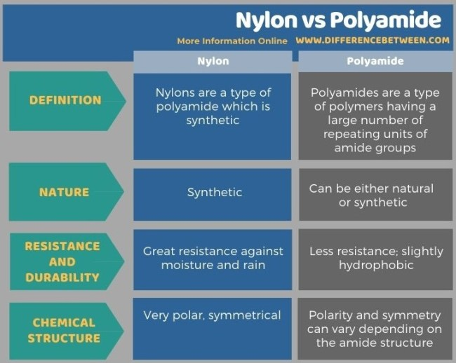 Difference Between Nylon and Polyamide in Tabular Form