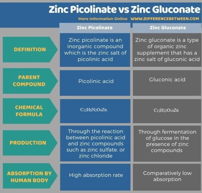 Difference Between Zinc Picolinate and Zinc Gluconate in Tabular Form