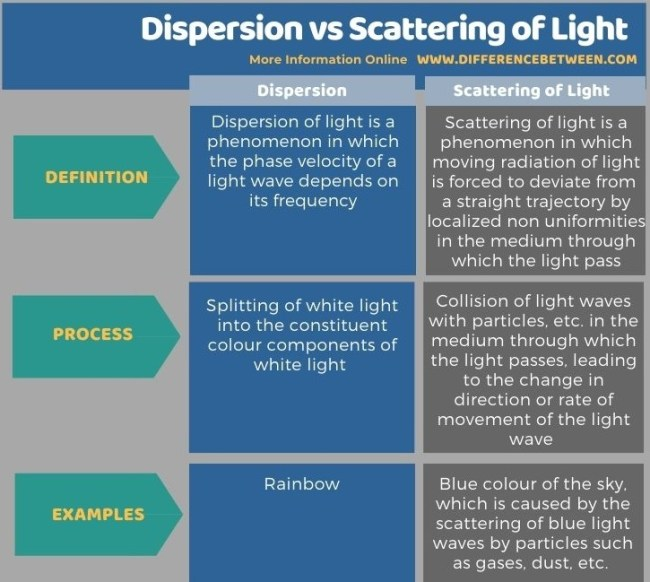 Difference Between Dispersion and Scattering of Light in Tabular Form