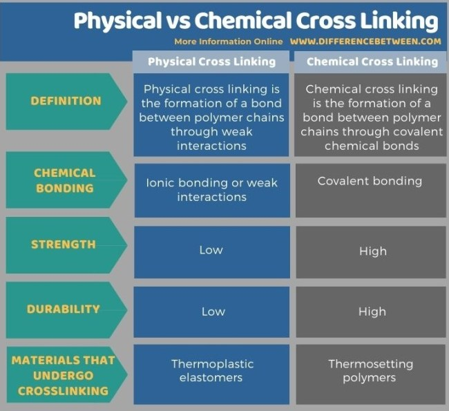 Difference Between Physical and Chemical Cross Linking in Tabular Form