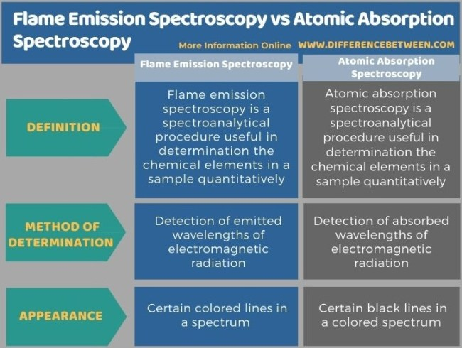 Difference Between Flame Emission Spectroscopy and Atomic Absorption Spectroscopy in Tabular Form