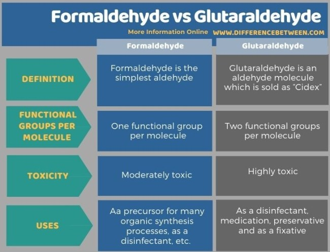 Difference Between Formaldehyde and Glutaraldehyde in Tabular Form