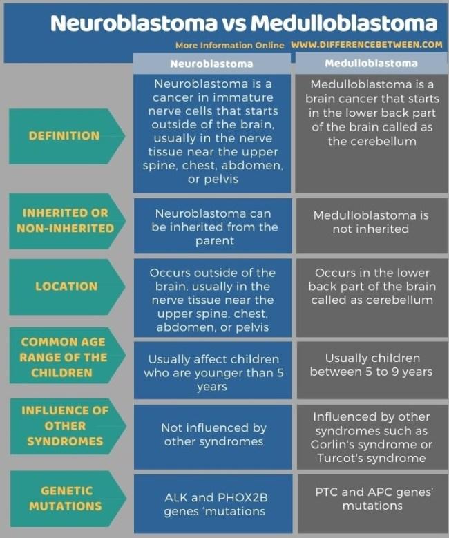Difference Between Neuroblastoma and Medulloblastoma in Tabular Form