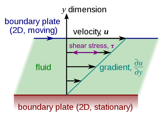 Difference Between Rheology and Viscosity