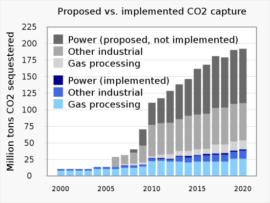 What is Carbon Capture and Storage