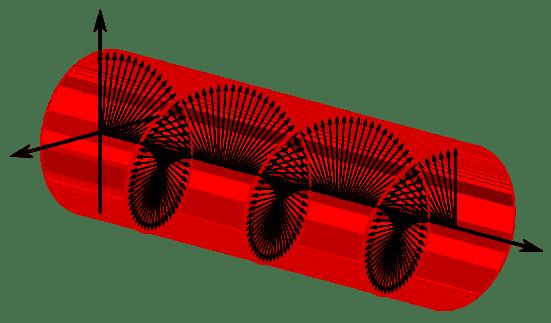 Compare Linear Circular and Elliptical Polarization