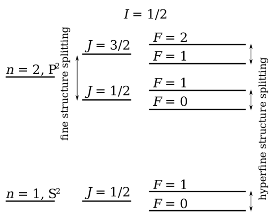 Comparison of Fine Structure and Hyperfine Structure