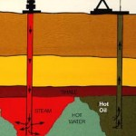 What is the Difference Between Heavy Oil and Light Oil