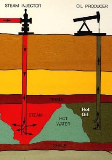 Heavy Oil vs Light Oil
