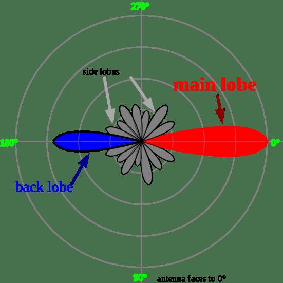Near Field vs Far Field