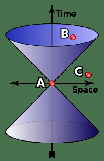 Einstein Gravity vs Newton Gravity