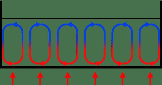 Convection vs Diffusion in Tabular Form