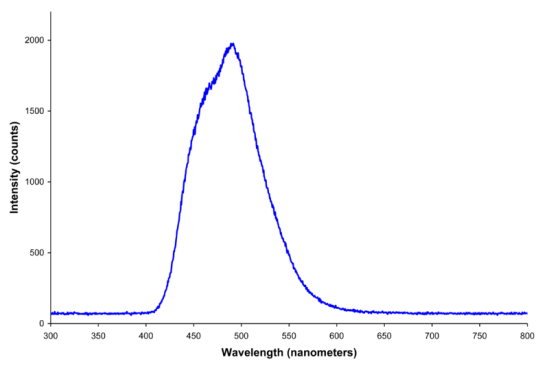 Photoluminescence and Electroluminescence - Side by Side Comparison