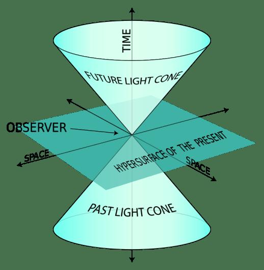 Lorentz Gauge vs Coulomb Gauge in Tabular Form