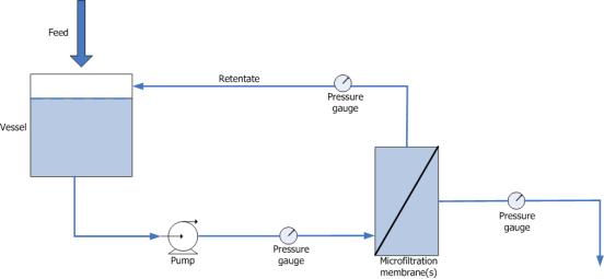Microfiltration vs Ultrafiltration vs Nanofiltration
