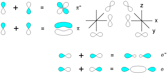 Sigma and Pi Molecular Orbitals - Side by Side Comparison