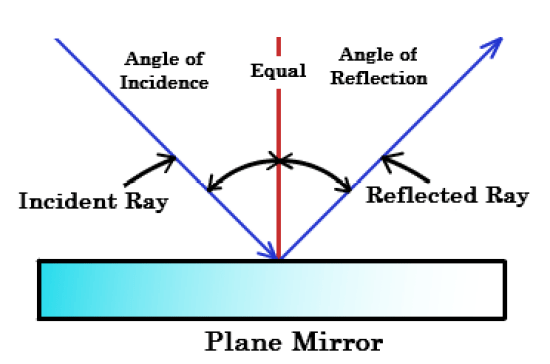 Regular Reflection - Difference Between Regular and Diffuse Reflection