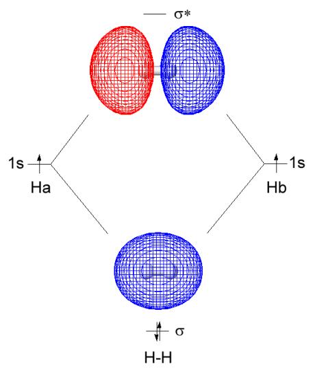 Sigma vs Pi Molecular Orbitals in Tabular Form