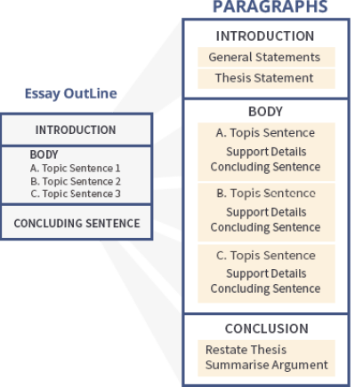 Thesis and Topic Sentence - Side by Side Comparison