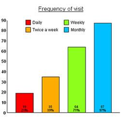Difference Between Gantt Chart And Bar Chart Gantt Chart Vs Bar