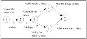 Difference Between Gantt Chart And Network Diagram Gantt Chart