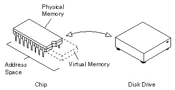 Difference between Virtual Memory and Swap Memory