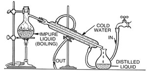 Difference Between Fractional and Simple Distillation